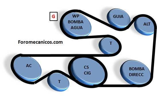 Bmw Bandas Serpentinas