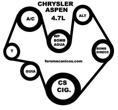 Chrysler Bandas Serpentinas